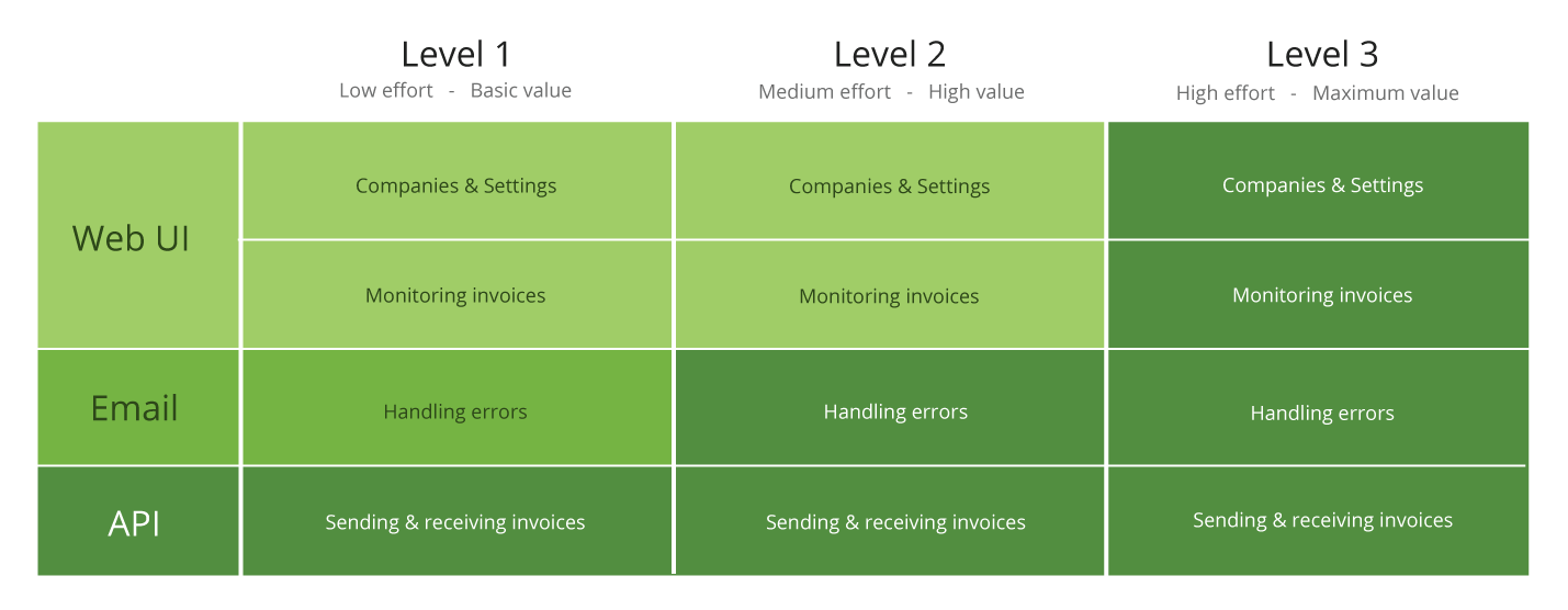 Integrations levels 1-3